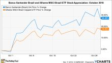 Why Banco Santander Brasil Shares Soared 29% in October