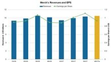 Merck's & Co.'s Valuation in January 2018