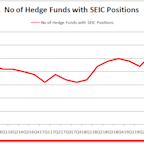 Hedge Funds Aren't Done Buying SEI Investments Company (SEIC)