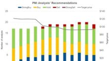 Philip Morris Stock Tanks on Credit Suisse Downgrade