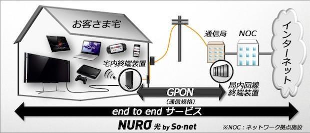 Nuro: Una conexión a internet de 2 Gbps sólo para Japón