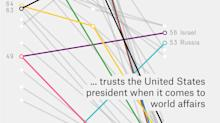 What The World Thinks Of Trump