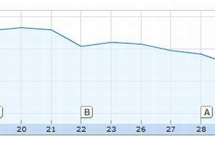 Pre-event AAPL trading bucks trend