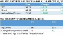 Two Bullish Factors Pushing Oil Prices Higher