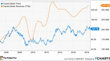 Is Toyota Motor Corporation a Buy?