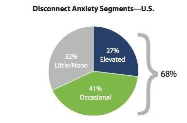 68% of Americans suffer disconnection anxiety, should probably go outside