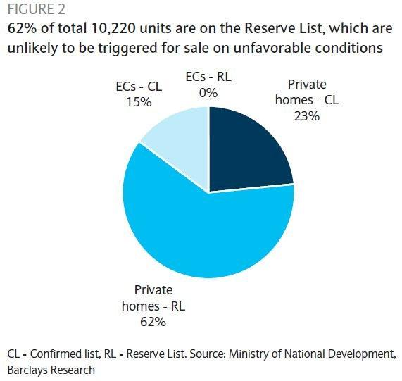 Chart of the Day: This big chunk of private homes are likely to stay