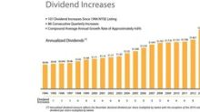 101st Common Stock Monthly Dividend Increase Declared By Realty Income