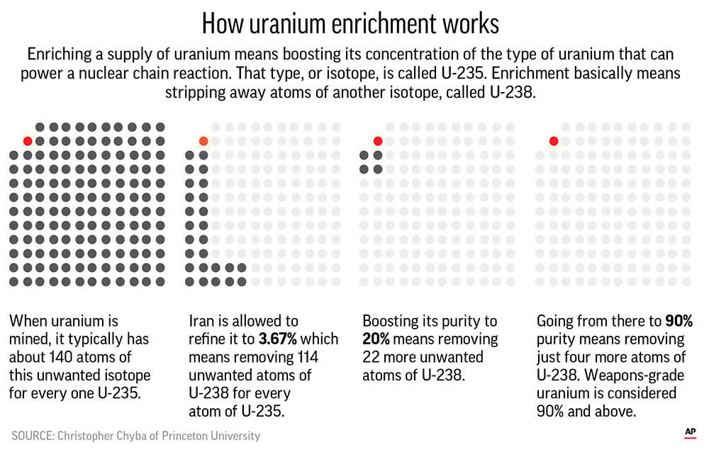 Kamalvandi: Tehran's next option is 20% uranium enrichment