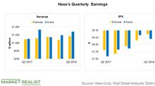 Hess's Q2 2018 Revenues Beat Estimates, Earnings Miss