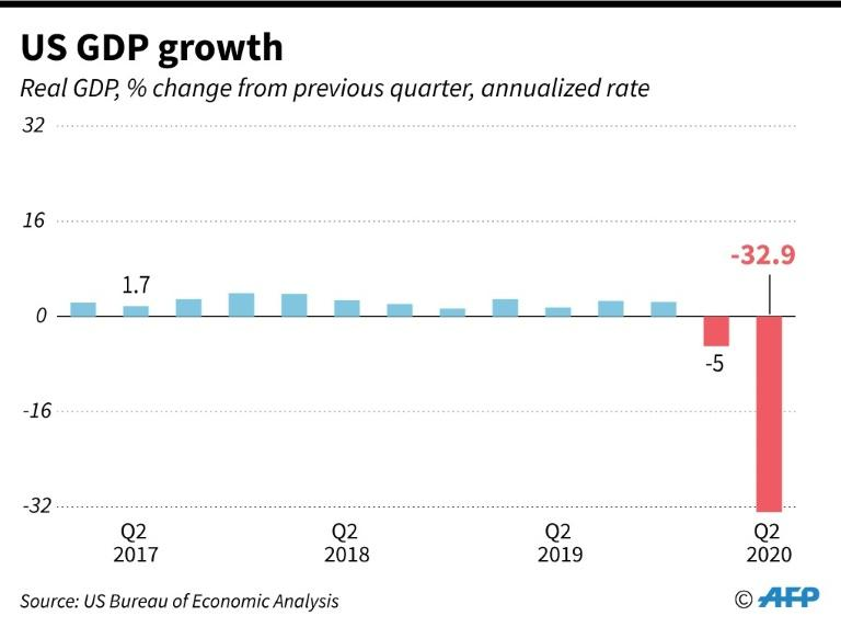 Quarterly real GDP growth for United States. (AFP Photo/Gal ROMA)