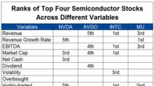 Why Micron Technology Outperformed the Semiconductor Industry