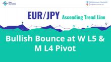 EUR/JPY Bullish Bounce at Important Camarilla Supports