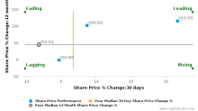 Venture Corp. Ltd. breached its 50 day moving average in a Bearish Manner : V03-SG : June 14, 2017