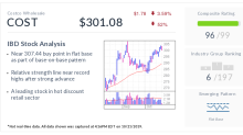 Costco Wholesale, IBD Stock Of The Day, Nears Buy Point From This Rare, Powerful Pattern