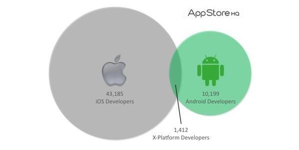 iOS has a bigger dev army than Android, but will cross-platform apps rule the day?