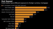 Polish Borrowers Hail FX-Loan Victory as Banks Avoid Worst Case