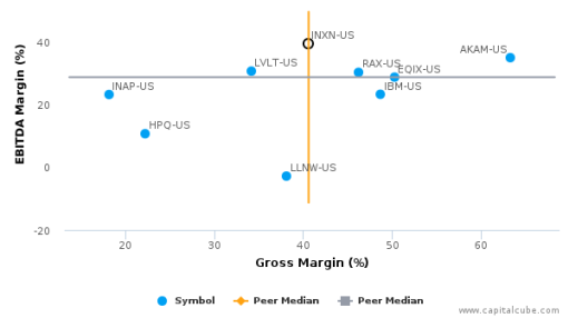 Interxion Holding NV :INXN-US: Earnings Analysis: 2015 By the Numbers