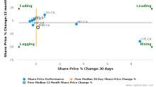 Enbridge, Inc. breached its 50 day moving average in a Bearish Manner : ENB-CA : October 19, 2017