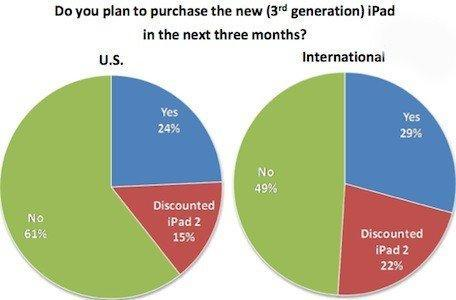 Survey: 24% of Americans plan to buy the new iPad in the next three months