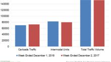 Intermodal Drove Norfolk Southern's Traffic Volume in Week 48