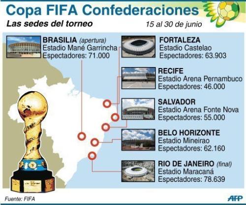 Ficha de las sedes de la Copa Confederaciones