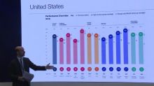 US tops list of most competitive economies