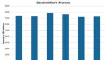 GlaxoSmithKline's Revenue Was Flat in Second Quarter