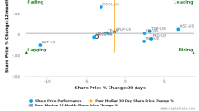 DHT Holdings, Inc. breached its 50 day moving average in a Bearish Manner : DHT-US : October 24, 2017