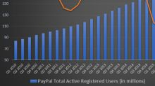 Brilliant PayPal Stock Will Probably Take a Breather