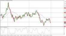 USD/CAD Price forecast for the week of January 8, 2018, Technical Analysis
