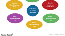 Economic Indicators Investors Should Watch This Week