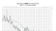 Technical Signal Might Mean More Downside for URBN Stock