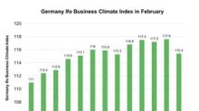 The German Ifo Business Climate Survey in February 2018