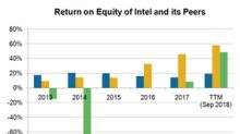 A Look at Intel's Return on Equity Trend