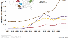 US Crude Oil Production Growth Forecast: Tight Oil Driving Growth
