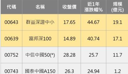 別傻傻買 中國ETF你買對了嗎?