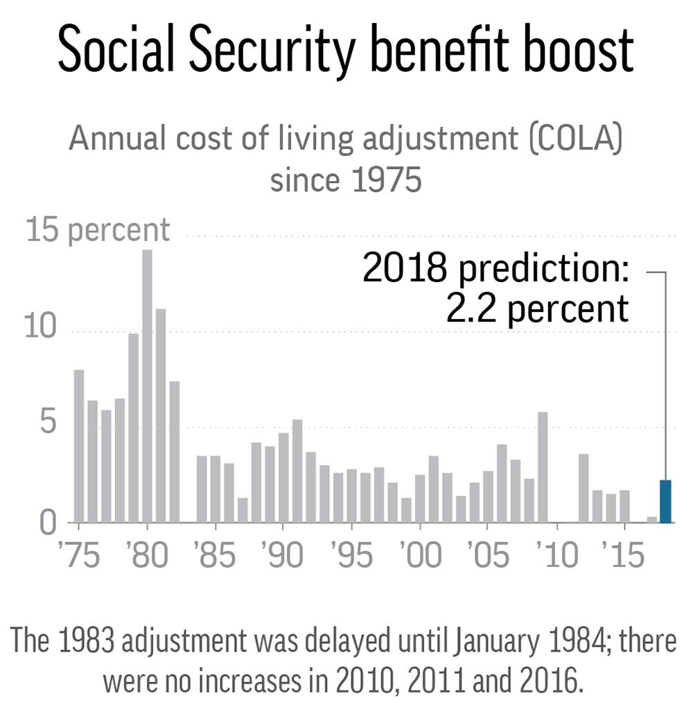 Trustees project biggest Social Security increase in years