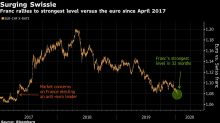 Swiss Franc's Rally to 2017 High Signals Safety Still in Demand