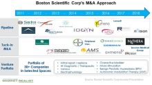 Boston Scientific's Recent Acquisitions and What They Mean