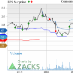 Whole Foods (WFM) Q3 Earnings Beat, Comparable Sales Decline