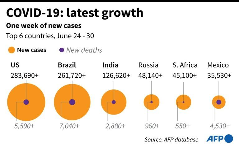 US Coronavirus Cases Hit New Record-High Of 55,220 In One Day
