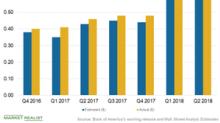 Bank of America Earnings: The Must-Read Takeaways