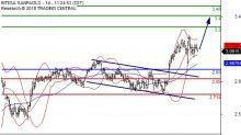 Intesa Sanpaolo: posizioni lunghe sopra 2,93