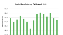 Why Spain's Manufacturing PMI Has Been Falling Gradually