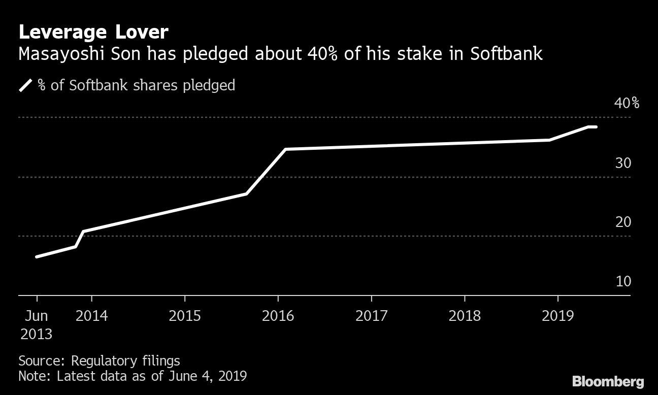 SoftBank Founder's Empire Is Vulnerable to WeWork Woes