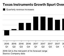 Texas Instruments Tumbles as Weak Chip Demand Saps Forecast
