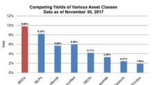 A Look at Business Development Companies as an Asset Class