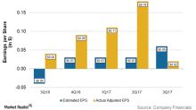 Will Encana Beat Its 4Q17 Earnings Estimates?