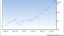 Buffett's Apple Soars to Year-to-Date High